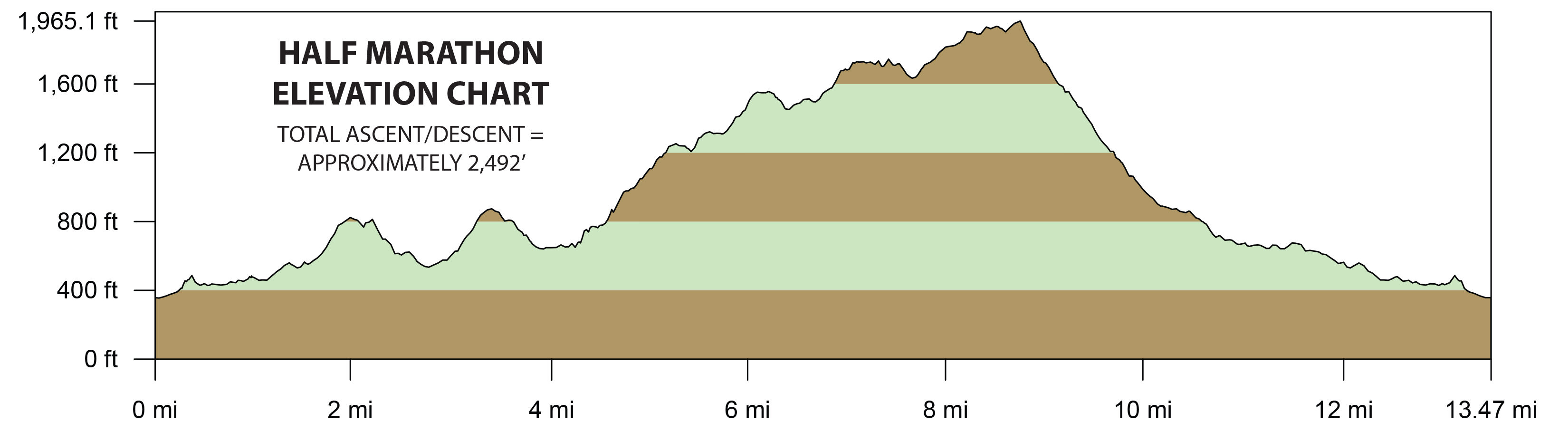 DiabloHalf elevation chart