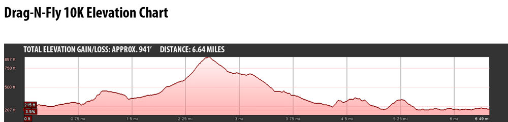 Drag-N-Fly-10K-Elevation